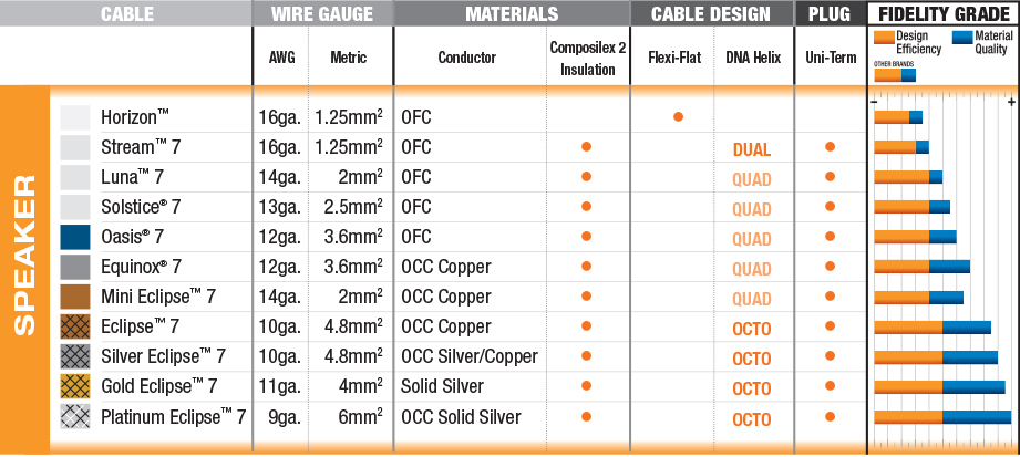 Copper wire size comparison chart wire center what size speaker wire gala kidneycare co rh gala kidneycare co ac wire size chart floral wire gauge size chart greentooth Images